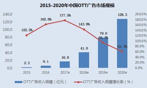 2OTT市场规模.JPG