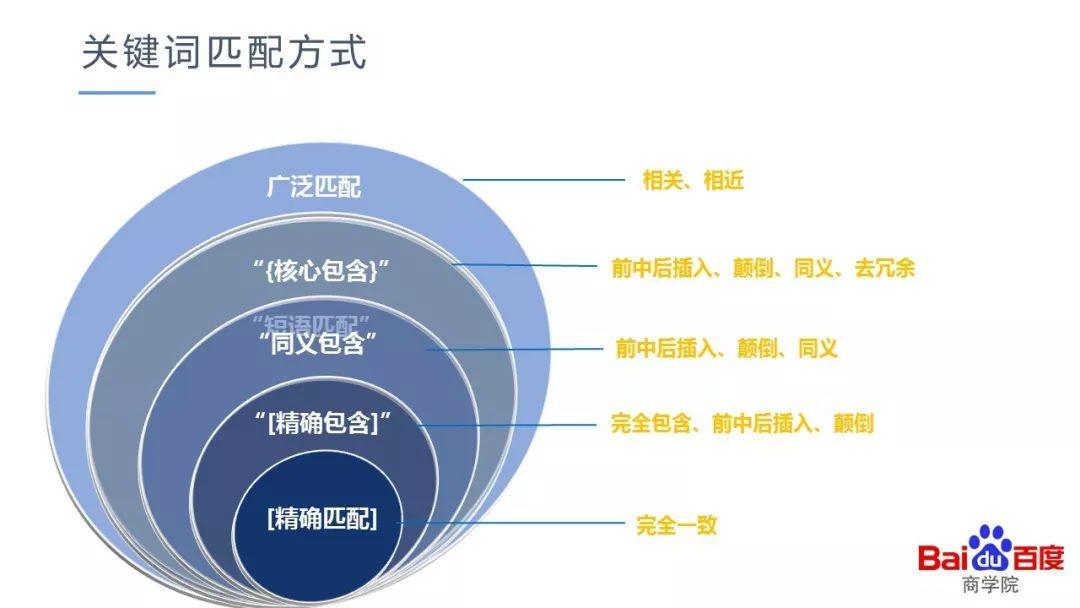 苏州百度推广账户管理菜根谭公司,如何为关键词选择匹配方式