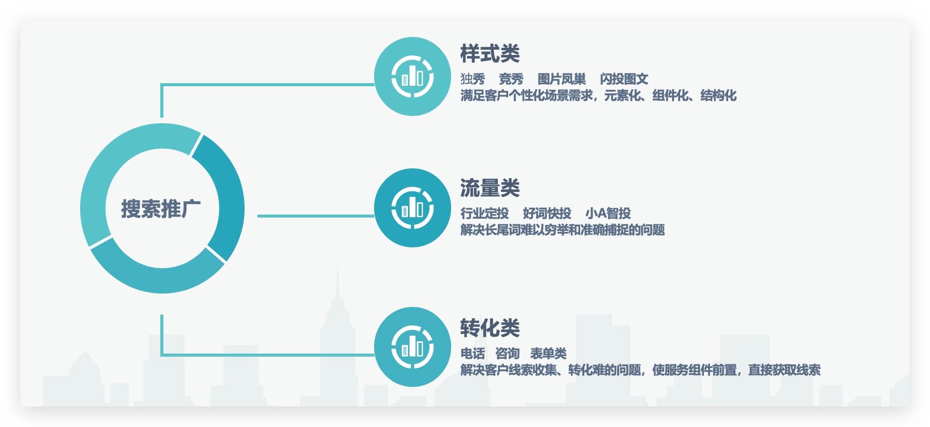 苏州百度推广账户管理菜根谭公司,竞价成本高的行业,精细化投放有效控制成本