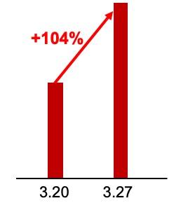 消费增长104%! .jpg