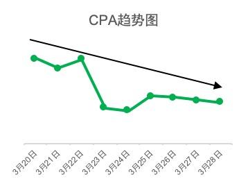 CPA持续稳固降低49%! .jpg