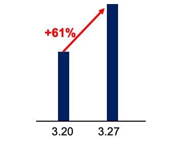 有消费关键词迅速提升61%! .jpg