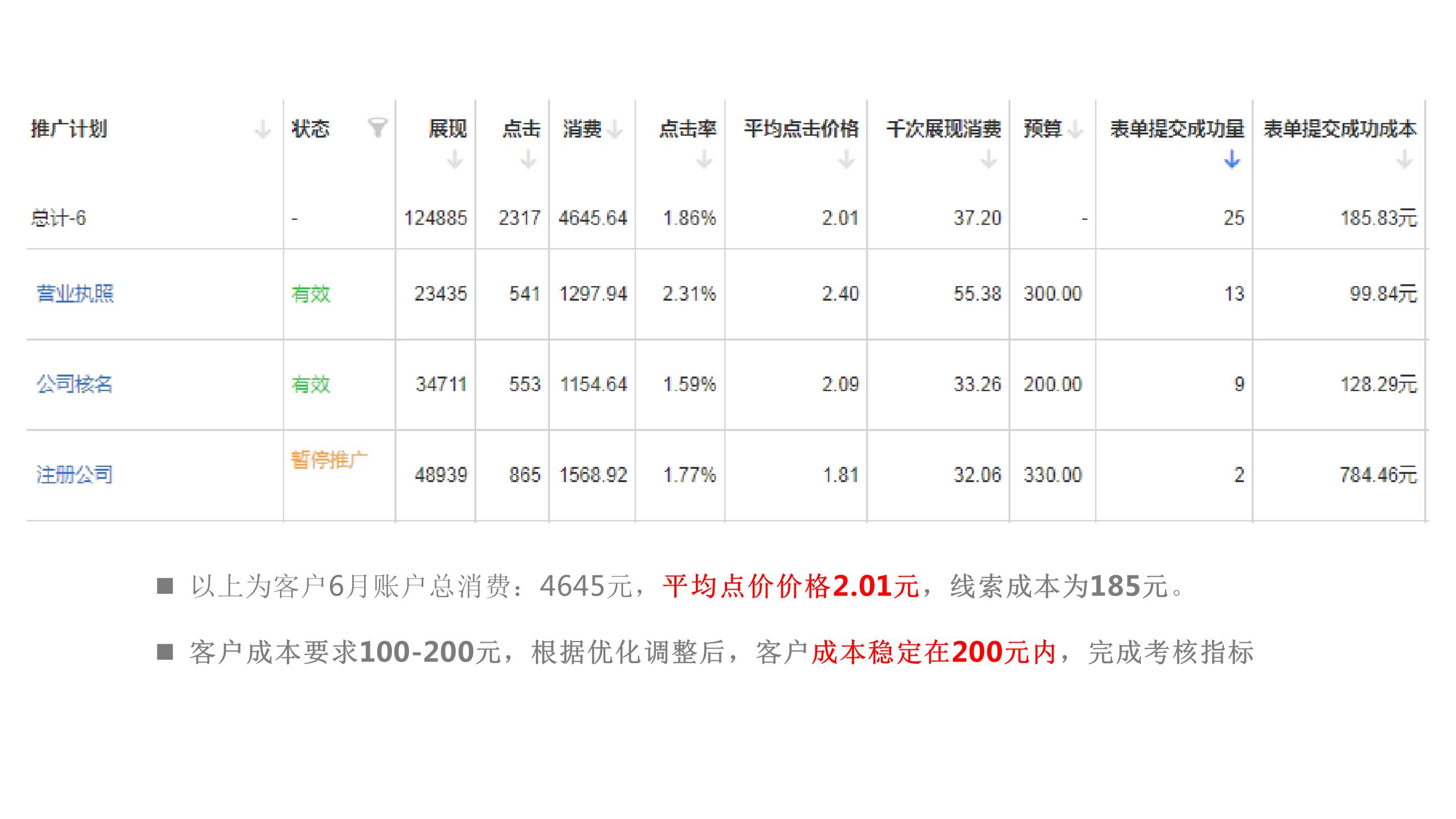 FEED案例-徐燕玲-凌瑞商务-投放效果.png