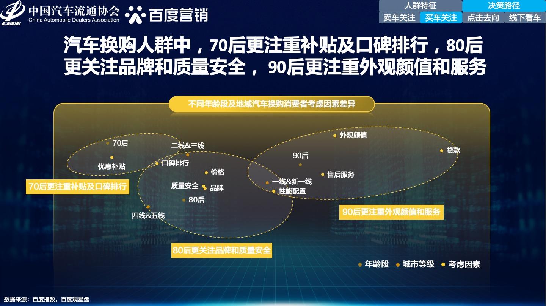0604_2021年中国汽车换购人群洞察&百度汽车营销方案15.jpg