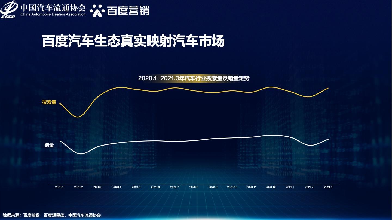 0604_2021年中国汽车换购人群洞察&百度汽车营销方案02.jpg