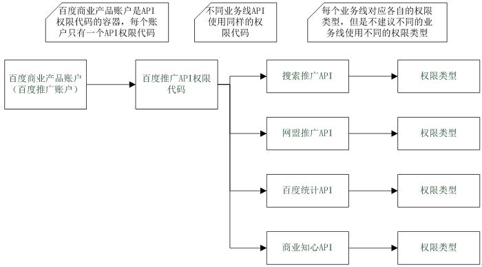 百度商业产品账户 API权限类型 业务线API之间关系图.png